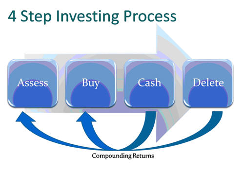 4 Steps of Stock Investing