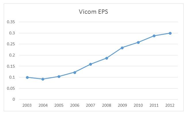Vicom EPS