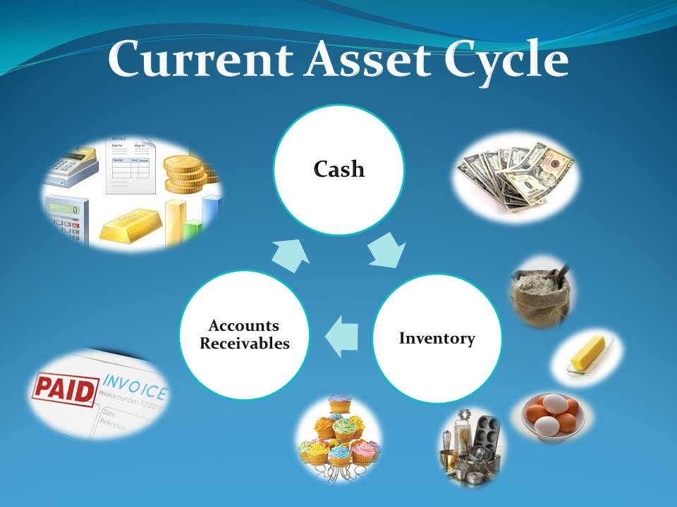 Cycle of Current Assests_1
