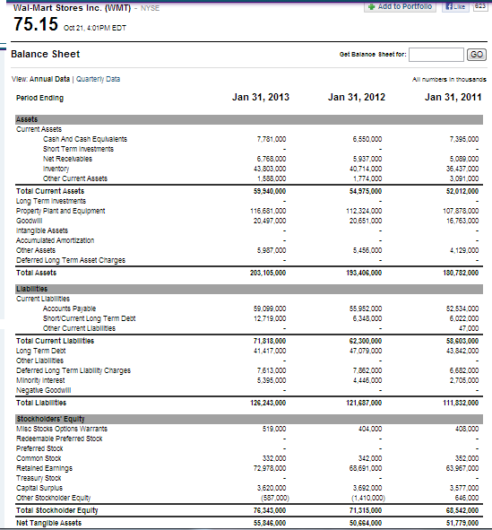 walmart balance sheet Analysing Financial Statements – Assets ( Part 2 of 6) - Investment ...