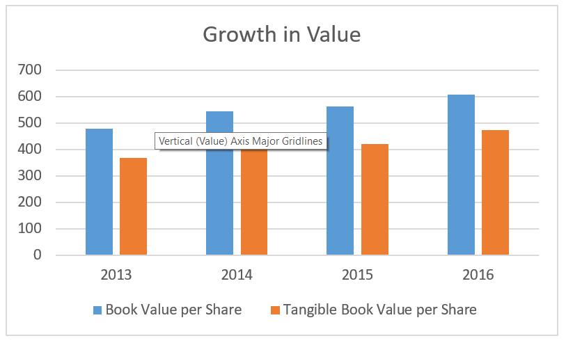 Markel Stock Growth